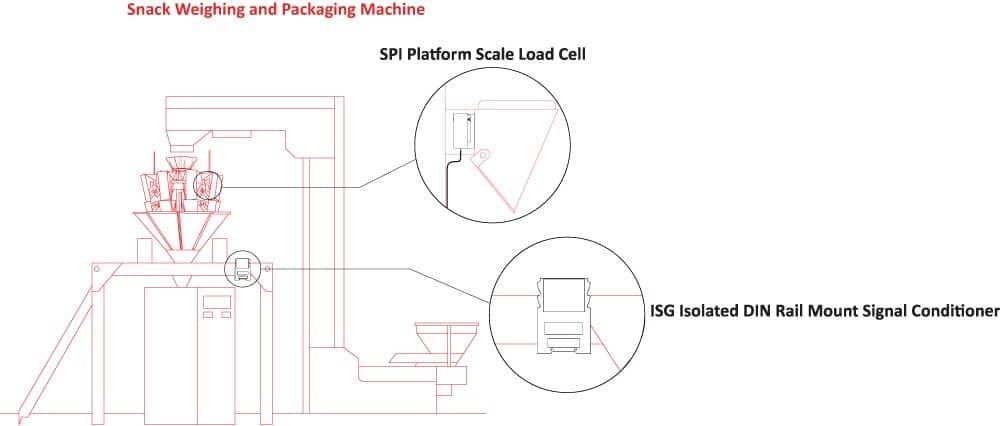 Gewichtsbestimmung in Verpackungsmaschinen